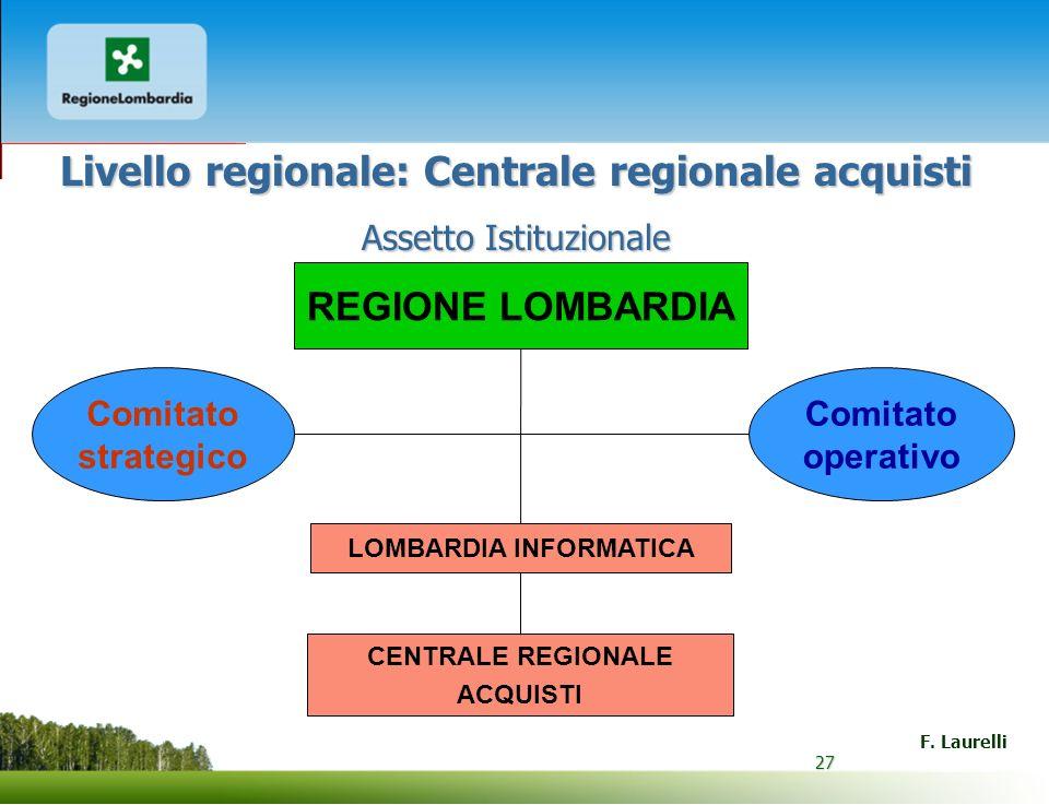 27 F. Laurelli 27 Livello regionale: Centrale regionale acquisti Assetto Istituzionale CENTRALE REGIONALE ACQUISTI LOMBARDIA INFORMATICA REGIONE LOMBA