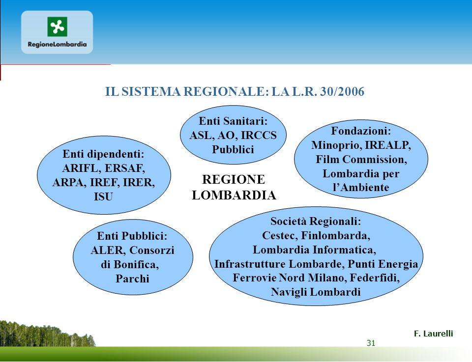 31 F. Laurelli 31 REGIONE LOMBARDIA Società Regionali: Cestec, Finlombarda, Lombardia Informatica, Infrastrutture Lombarde, Punti Energia Ferrovie Nor