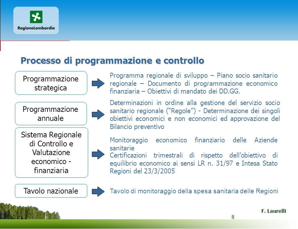 8 F. Laurelli 8 Processo di programmazione e controllo Programmazione strategica Programma regionale di sviluppo – Piano socio sanitario regionale – D