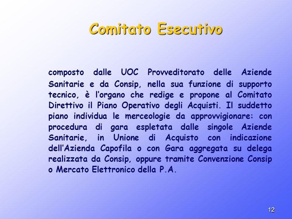 12 Comitato Esecutivo composto dalle UOC Provveditorato delle Aziende Sanitarie e da Consip, nella sua funzione di supporto tecnico, è lorgano che red