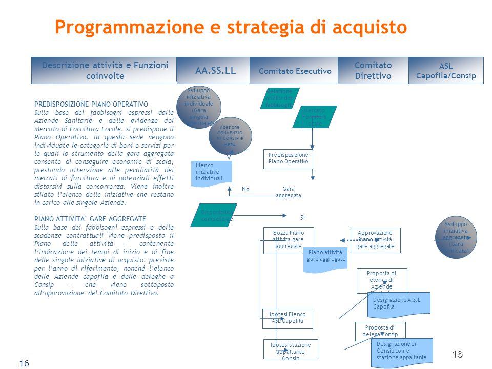 16 Programmazione e strategia di acquisto Descrizione attività e Funzioni coinvolte PREDISPOSIZIONE PIANO OPERATIVO Sulla base dei fabbisogni espressi