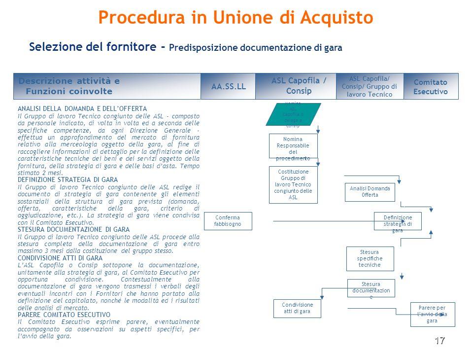 17 Selezione del fornitore - Predisposizione documentazione di gara Descrizione attività e Funzioni coinvolte AA.SS.LL Definizione strategia di gara A