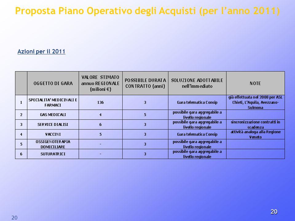 20 Proposta Piano Operativo degli Acquisti (per lanno 2011) Azioni per il 2011