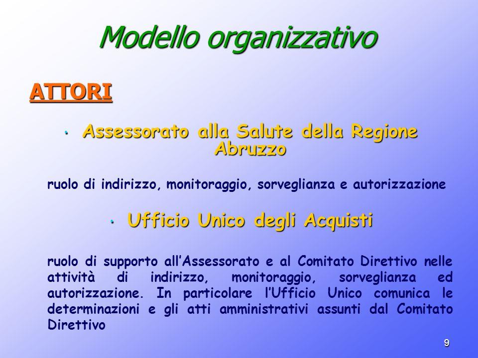 9 Modello organizzativo ATTORI Assessorato alla Salute della Regione Abruzzo Assessorato alla Salute della Regione Abruzzo ruolo di indirizzo, monitor
