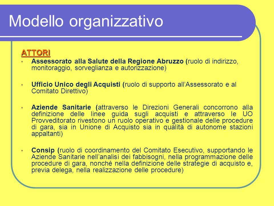 Modello organizzativo ATTORI Assessorato alla Salute della Regione Abruzzo (ruolo di indirizzo, monitoraggio, sorveglianza e autorizzazione) Ufficio U