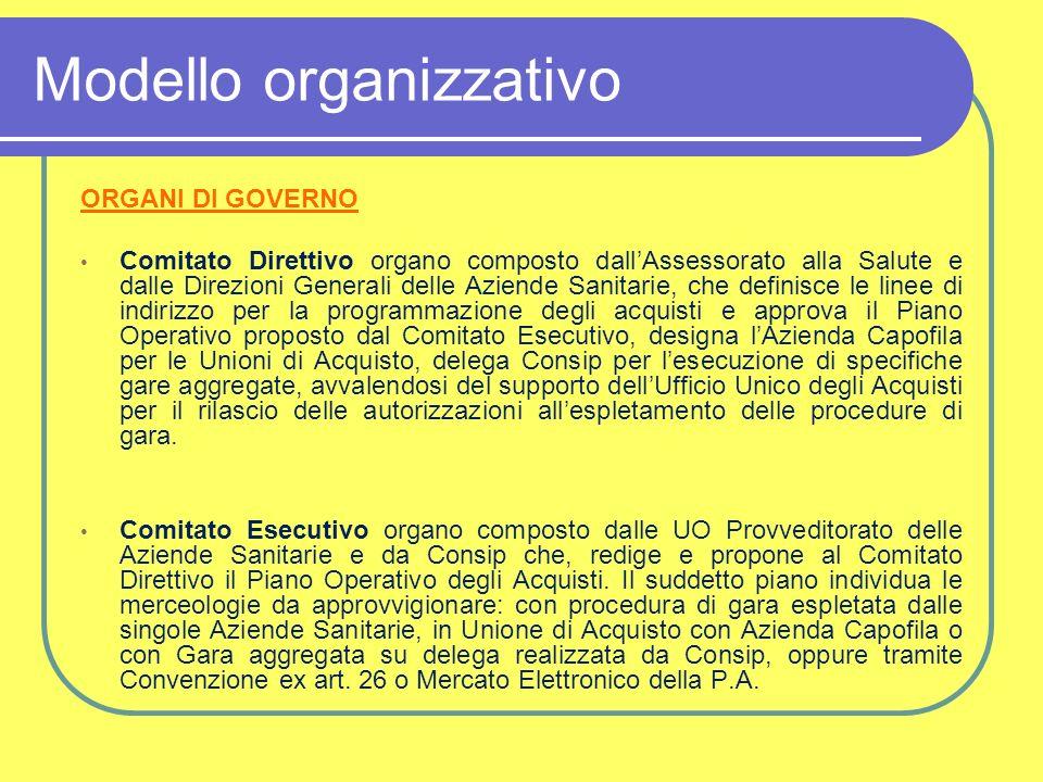 Modello organizzativo ORGANI DI GOVERNO Comitato Direttivo organo composto dallAssessorato alla Salute e dalle Direzioni Generali delle Aziende Sanita