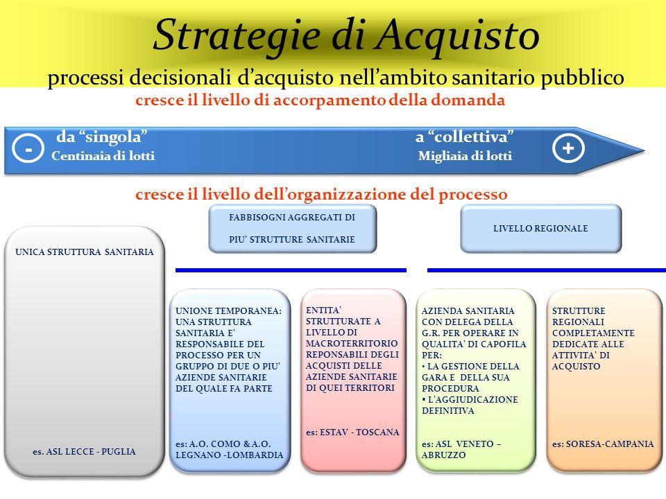 Strategie di Acquisto processi decisionali dacquisto nellambito sanitario pubblico UNICA STRUTTURA SANITARIA es. ASL LECCE - PUGLIA UNICA STRUTTURA SA