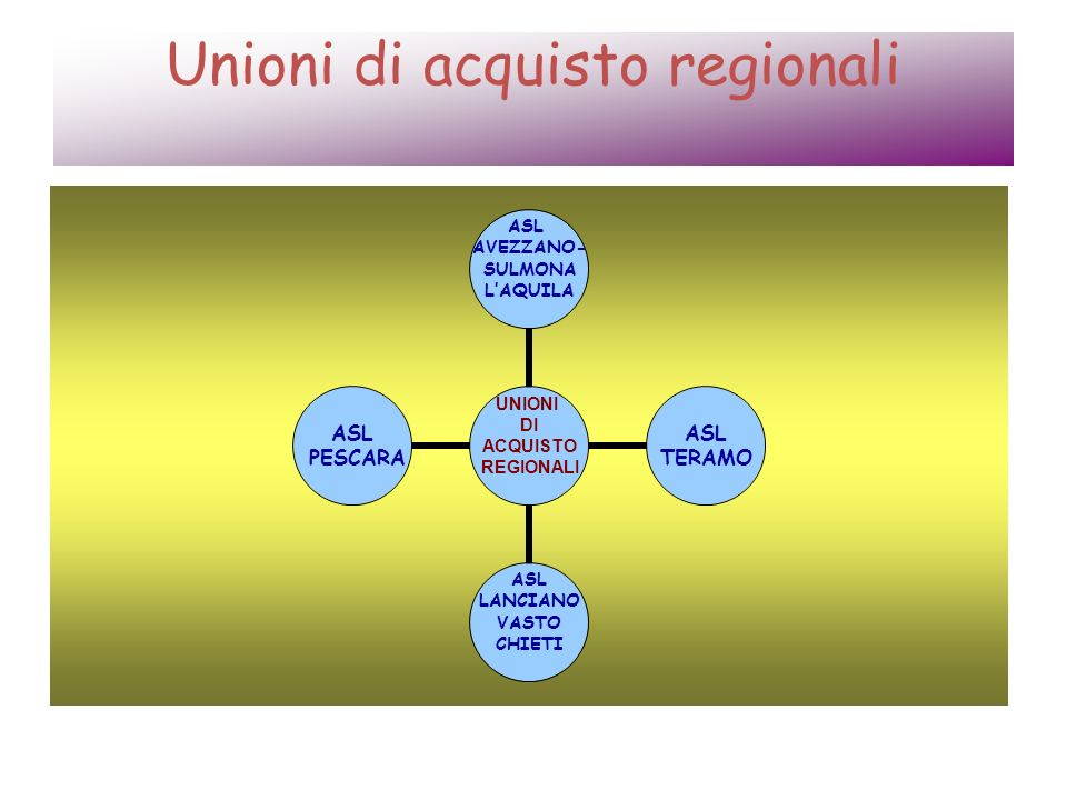 Modello organizzativo ATTORI Assessorato alla Salute della Regione Abruzzo (ruolo di indirizzo, monitoraggio, sorveglianza e autorizzazione) Ufficio Unico degli Acquisti (ruolo di supporto allAssessorato e al Comitato Direttivo) Aziende Sanitarie (attraverso le Direzioni Generali concorrono alla definizione delle linee guida sugli acquisti e attraverso le UO Provveditorato rivestono un ruolo operativo e gestionale delle procedure di gara, sia in Unione di Acquisto sia in qualità di autonome stazioni appaltanti) Consip (ruolo di coordinamento del Comitato Esecutivo, supportando le Aziende Sanitarie nellanalisi dei fabbisogni, nella programmazione delle procedure di gara, nonché nella definizione delle strategie di acquisto e, previa delega, nella realizzazione delle procedure)