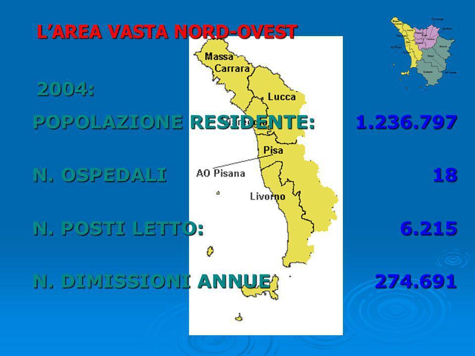 2004: POPOLAZIONE RESIDENTE:1.236.797 N. OSPEDALI18 N. POSTI LETTO:6.215 N. DIMISSIONI ANNUE 274.691 LAREA VASTA NORD-OVEST