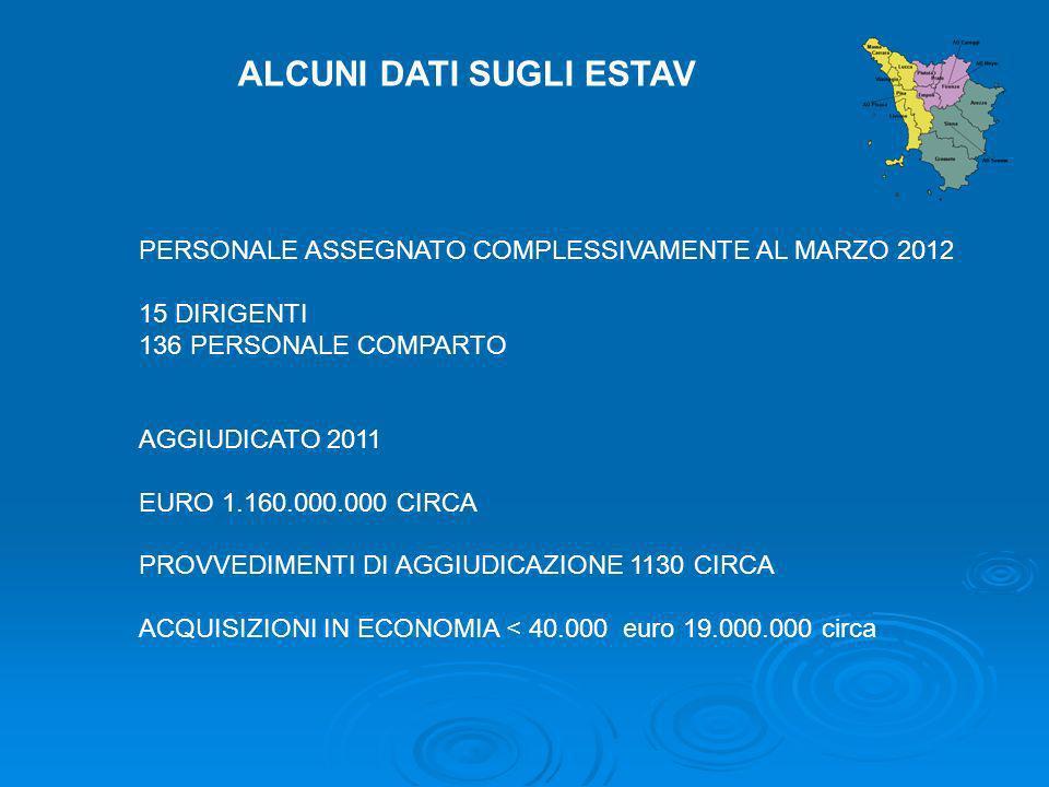 ALCUNI DATI SUGLI ESTAV PERSONALE ASSEGNATO COMPLESSIVAMENTE AL MARZO 2012 15 DIRIGENTI 136 PERSONALE COMPARTO AGGIUDICATO 2011 EURO 1.160.000.000 CIR
