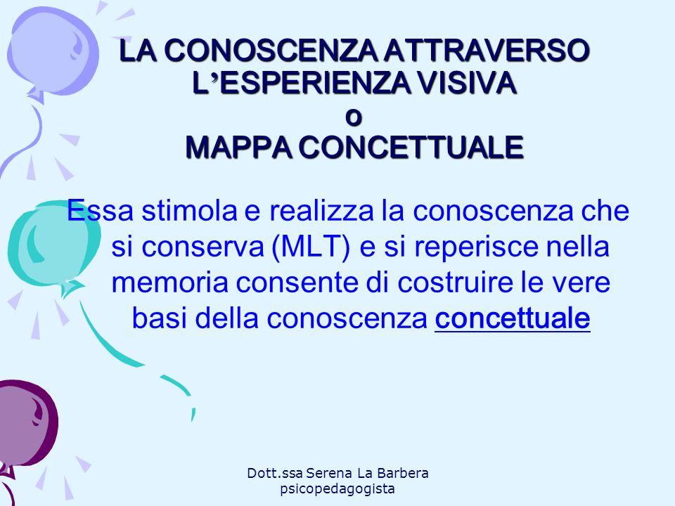 Dott.ssa Serena La Barbera psicopedagogista LA CONOSCENZA ATTRAVERSO L ESPERIENZA VISIVA o MAPPA CONCETTUALE Essa stimola e realizza la conoscenza che