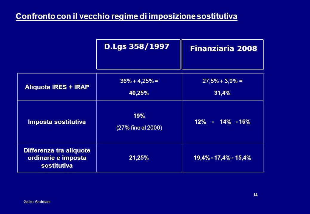 14 Giulio Andreani Confronto con il vecchio regime di imposizione sostitutiva D.Lgs 358/1997 Aliquota IRES + IRAP 36% + 4,25% = 40,25% 27,5% + 3,9% =