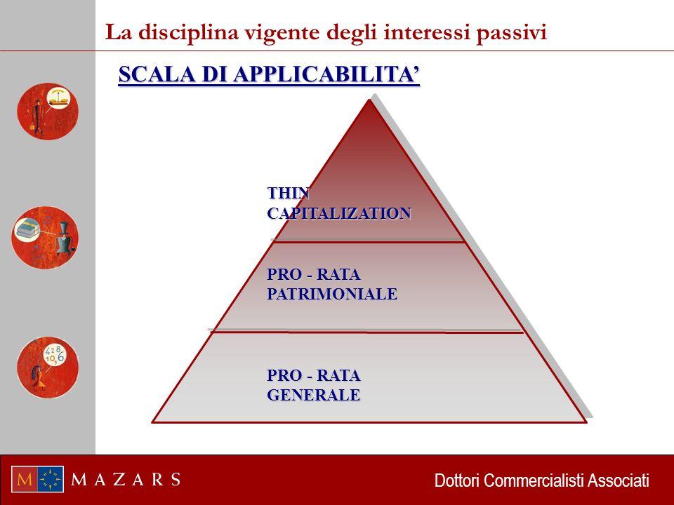 Dottori Commercialisti Associati La disciplina vigente degli interessi passivi THIN CAPITALIZATION Art.