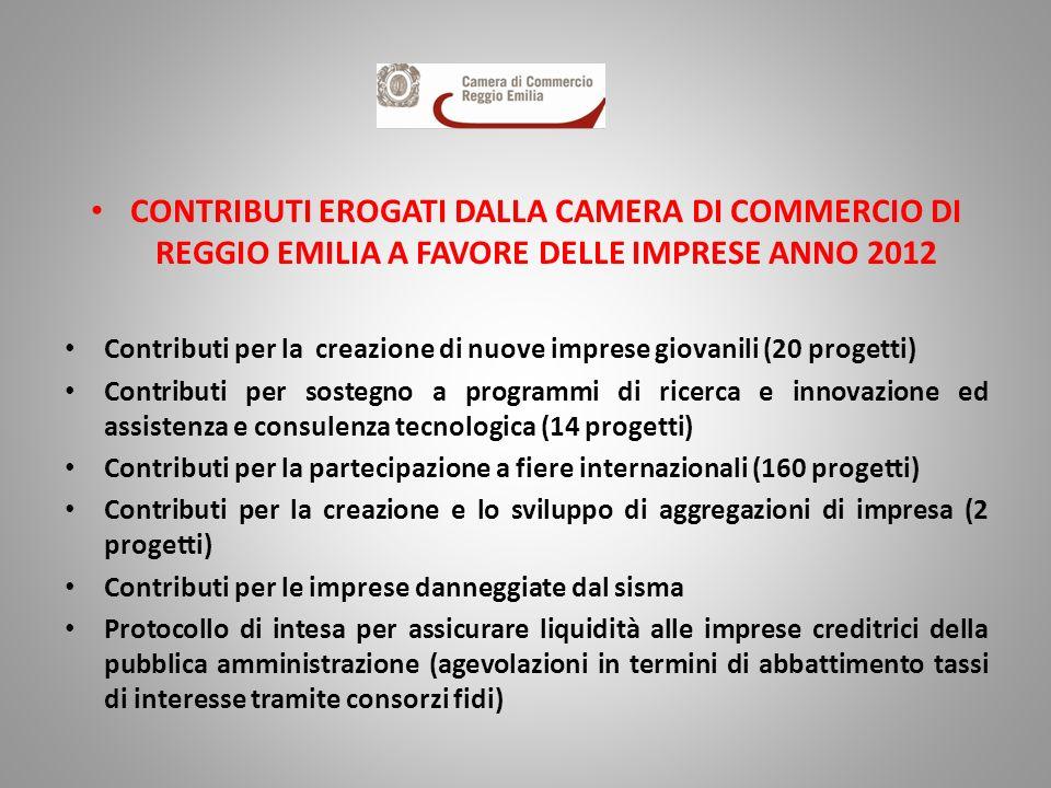 CONTRIBUTI EROGATI DALLA CAMERA DI COMMERCIO DI REGGIO EMILIA A FAVORE DELLE IMPRESE ANNO 2012 Contributi per la creazione di nuove imprese giovanili