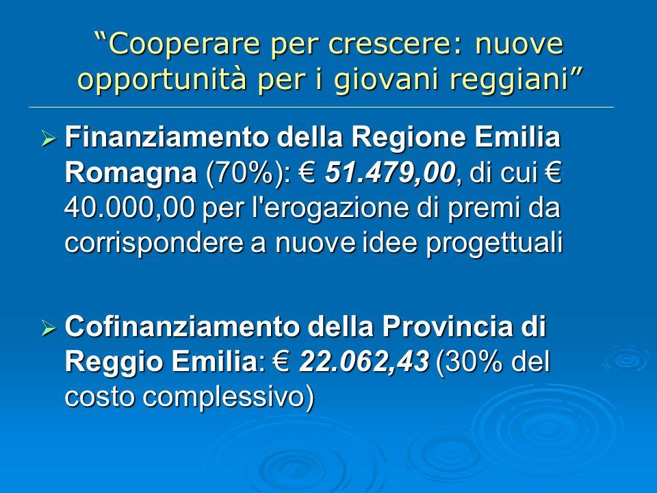 Cooperare per crescere: nuove opportunità per i giovani reggiani Finanziamento della Regione Emilia Romagna (70%): 51.479,00, di cui 40.000,00 per l erogazione di premi da corrispondere a nuove idee progettuali Finanziamento della Regione Emilia Romagna (70%): 51.479,00, di cui 40.000,00 per l erogazione di premi da corrispondere a nuove idee progettuali Cofinanziamento della Provincia di Reggio Emilia: 22.062,43 (30% del costo complessivo) Cofinanziamento della Provincia di Reggio Emilia: 22.062,43 (30% del costo complessivo)