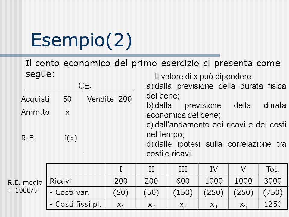 Esempio(2) Il conto economico del primo esercizio si presenta come segue: CE 1 Acquisti 50 Amm.to x R.E.