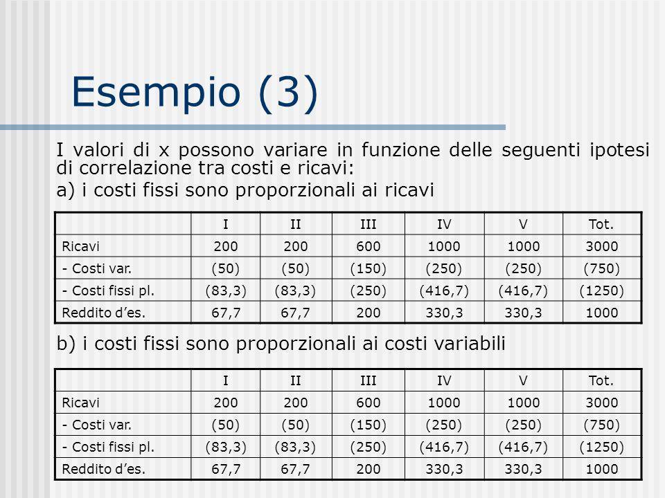 Esempio (3) I valori di x possono variare in funzione delle seguenti ipotesi di correlazione tra costi e ricavi: a) i costi fissi sono proporzionali ai ricavi IIIIIIIVVTot.