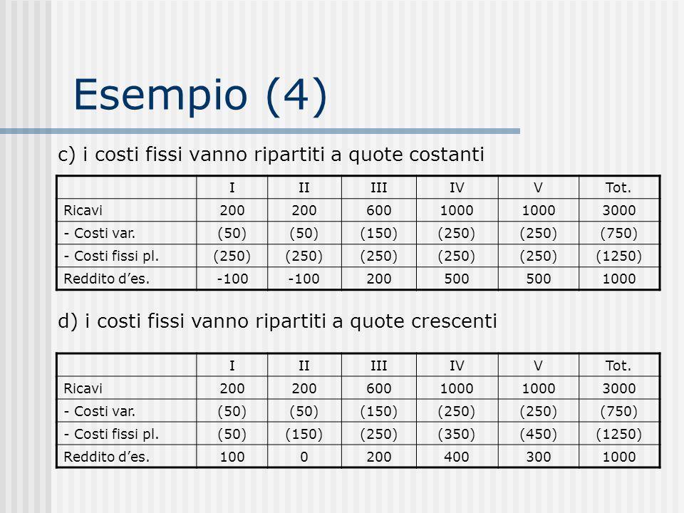 Esempio (4) c) i costi fissi vanno ripartiti a quote costanti IIIIIIIVVTot.