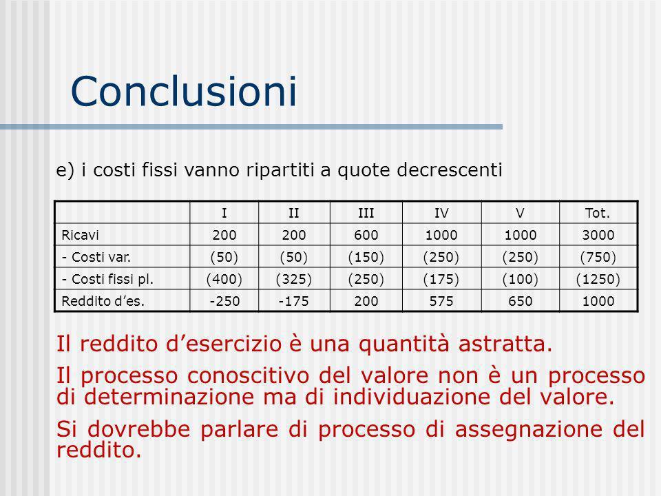 Conclusioni Il reddito desercizio è una quantità astratta.