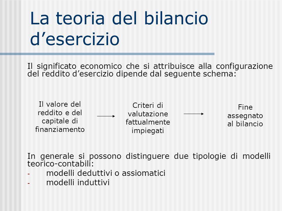 La teoria del bilancio desercizio Fine assegnato al bilancio Criteri di valutazione fattualmente impiegati Il valore del reddito e del capitale di finanziamento Il significato economico che si attribuisce alla configurazione del reddito desercizio dipende dal seguente schema: In generale si possono distinguere due tipologie di modelli teorico-contabili: - modelli deduttivi o assiomatici - modelli induttivi