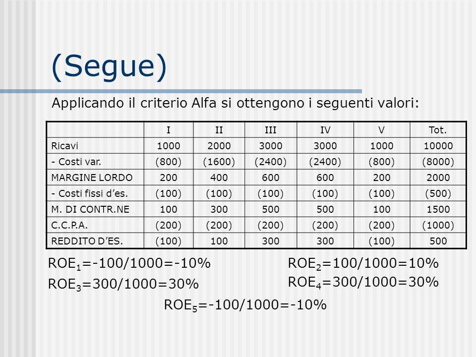 (Segue) Applicando il criterio Alfa si ottengono i seguenti valori: IIIIIIIVVTot.