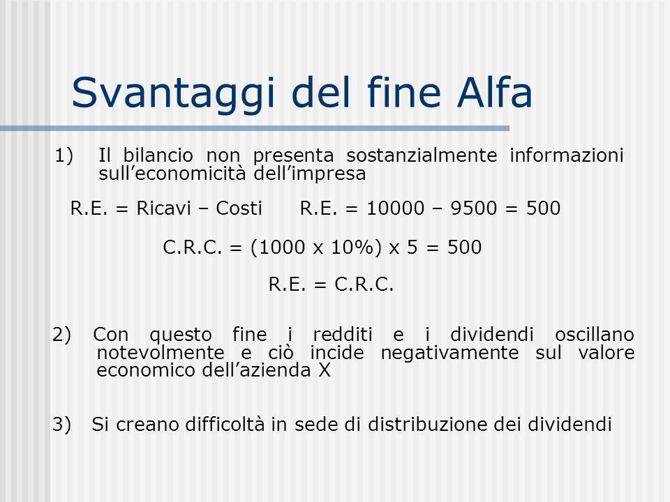 Svantaggi del fine Alfa 1) Il bilancio non presenta sostanzialmente informazioni sulleconomicità dellimpresa R.E.