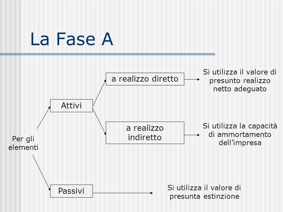 La Fase A Per gli elementi Attivi Si utilizza il valore di presunta estinzione Passivi a realizzo diretto Si utilizza il valore di presunto realizzo netto adeguato a realizzo indiretto Si utilizza la capacità di ammortamento dellimpresa