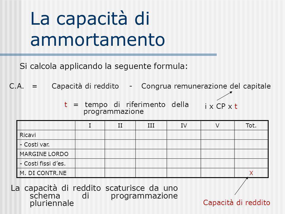 La capacità di ammortamento Si calcola applicando la seguente formula: C.A.