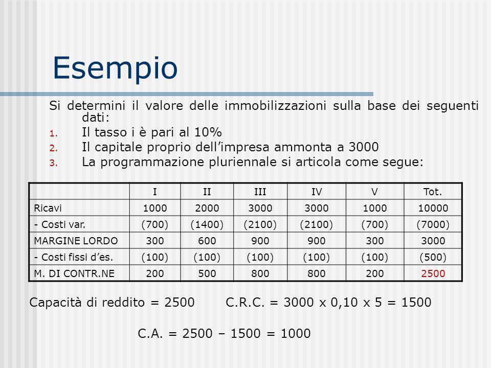 Esempio Si determini il valore delle immobilizzazioni sulla base dei seguenti dati: 1.
