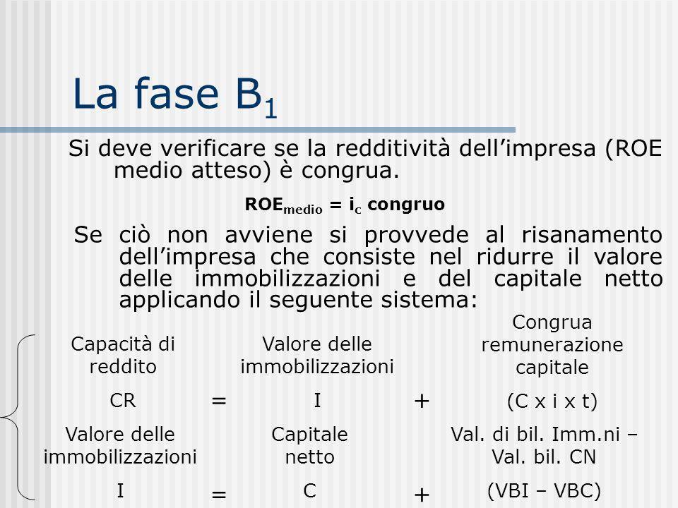 La fase B 1 Si deve verificare se la redditività dellimpresa (ROE medio atteso) è congrua.