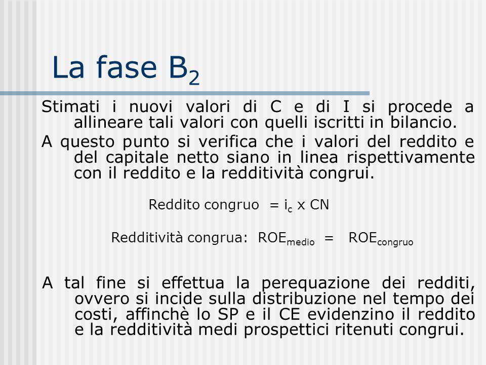 La fase B 2 Stimati i nuovi valori di C e di I si procede a allineare tali valori con quelli iscritti in bilancio.