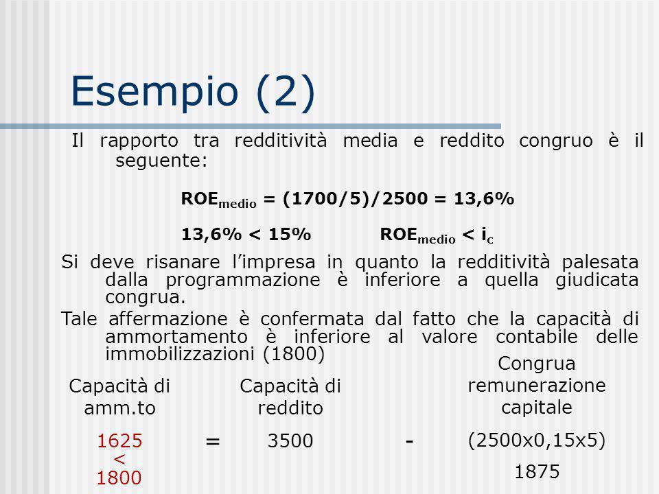 Esempio (2) Il rapporto tra redditività media e reddito congruo è il seguente: Si deve risanare limpresa in quanto la redditività palesata dalla programmazione è inferiore a quella giudicata congrua.