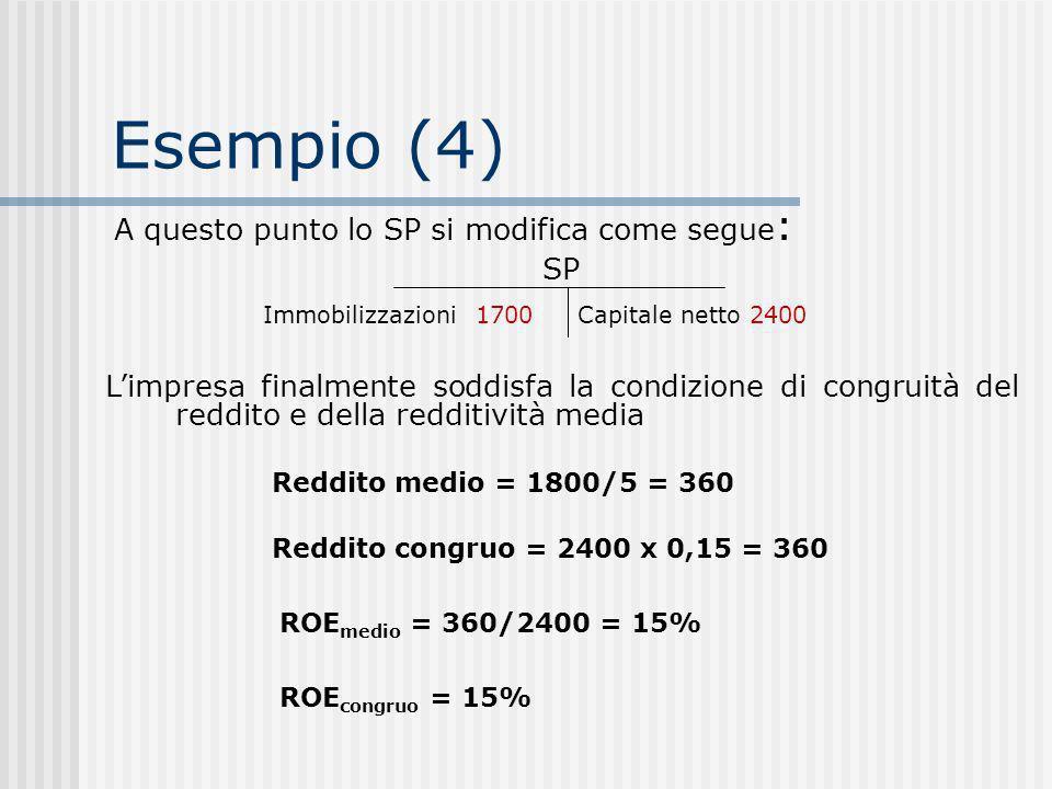 Esempio (4) A questo punto lo SP si modifica come segue : SP Immobilizzazioni 1700Capitale netto 2400 Limpresa finalmente soddisfa la condizione di congruità del reddito e della redditività media Reddito medio = 1800/5 = 360 ROE medio = 360/2400 = 15% Reddito congruo = 2400 x 0,15 = 360 ROE congruo = 15%