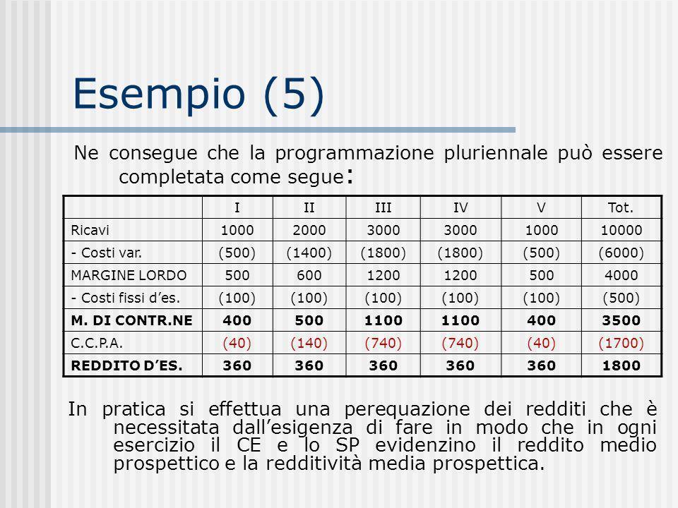 Esempio (5) IIIIIIIVVTot.