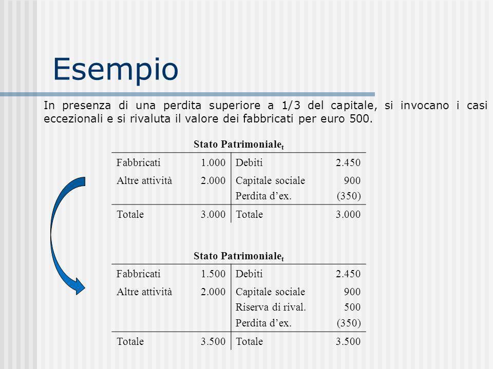 In presenza di una perdita superiore a 1/3 del capitale, si invocano i casi eccezionali e si rivaluta il valore dei fabbricati per euro 500.