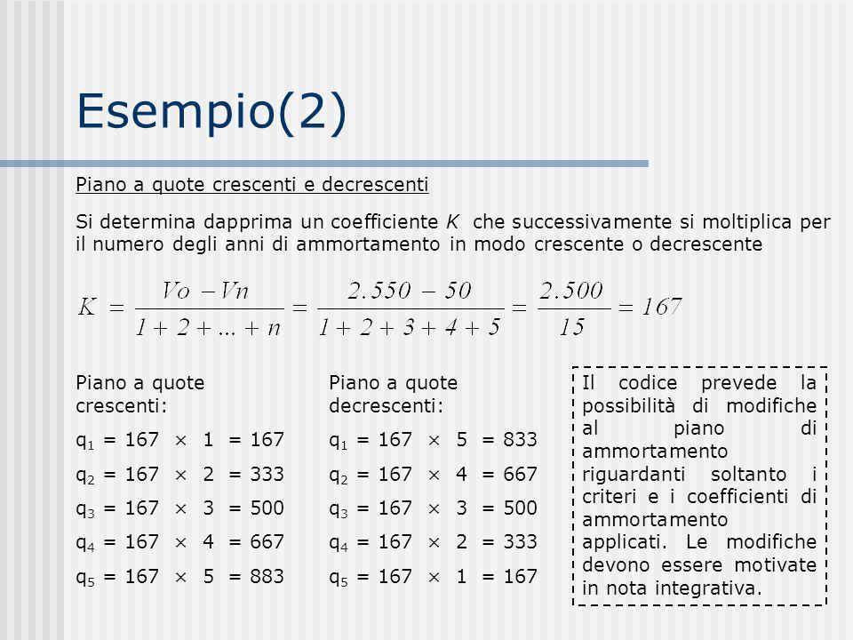 Esempio(2) Piano a quote crescenti e decrescenti Si determina dapprima un coefficiente K che successivamente si moltiplica per il numero degli anni di ammortamento in modo crescente o decrescente Piano a quote crescenti: q 1 = 167 × 1 = 167 q 2 = 167 × 2 = 333 q 3 = 167 × 3 = 500 q 4 = 167 × 4 = 667 q 5 = 167 × 5 = 883 Piano a quote decrescenti: q 1 = 167 × 5 = 833 q 2 = 167 × 4 = 667 q 3 = 167 × 3 = 500 q 4 = 167 × 2 = 333 q 5 = 167 × 1 = 167 Il codice prevede la possibilità di modifiche al piano di ammortamento riguardanti soltanto i criteri e i coefficienti di ammortamento applicati.
