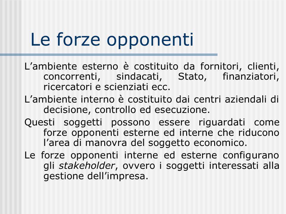 Le forze opponenti Lambiente esterno è costituito da fornitori, clienti, concorrenti, sindacati, Stato, finanziatori, ricercatori e scienziati ecc.