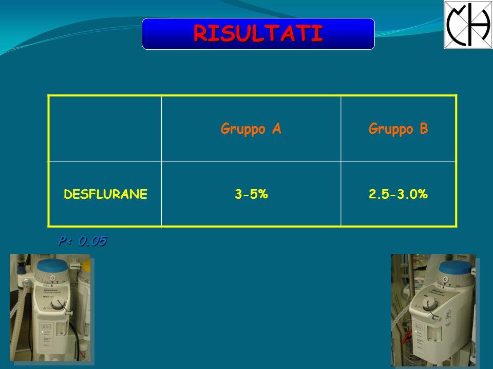 premedicazione Midazolam 0,03-0,07 mg/kg induzione Propofol 1-1,5 mg/kg Sufentanil 0,2 mcg/kg Cis-atracurio 0,20 mg/kg mantenimento O 2 - Aria Remifentanyl 0,20-0,25 mcg/kg/min Cis-atracurio 0,04 mg/kg al 25% TOF DESFLURANE DESFLURANE 3-5% con BIS (gruppo A) (gruppo B) CONDOTTA ANESTESIOLOGICA