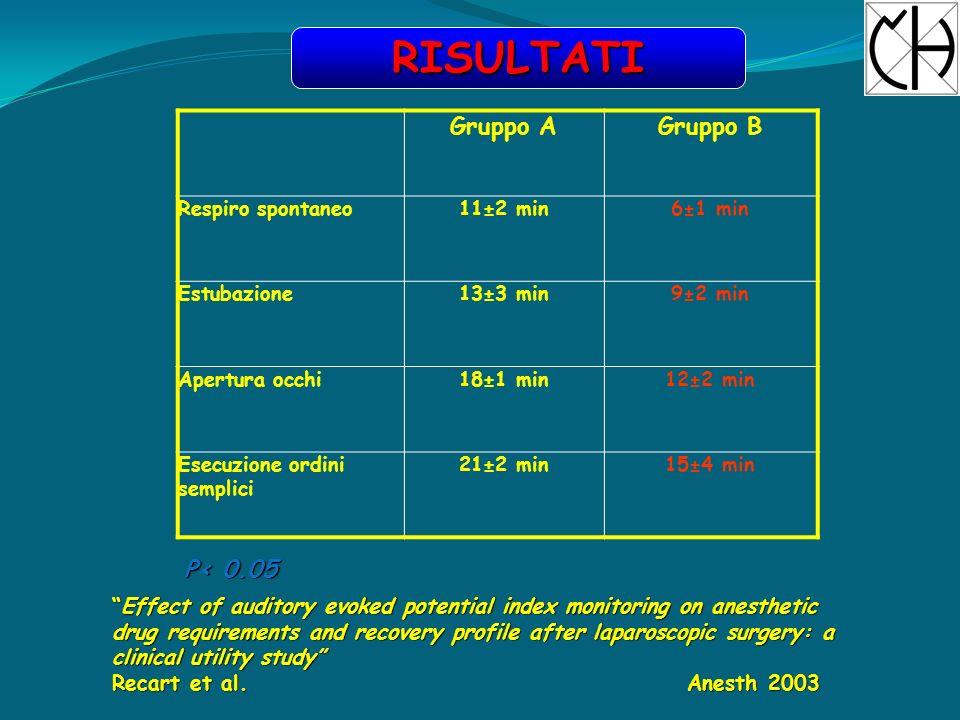 Gruppo AGruppo B DESFLURANE3-5%2.5-3.0% P< 0.05 RISULTATI