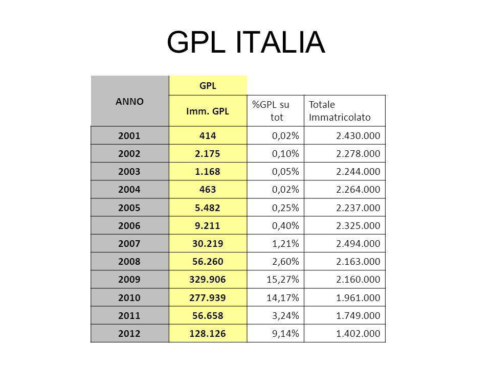 GPL ITALIA ANNO GPL Imm.