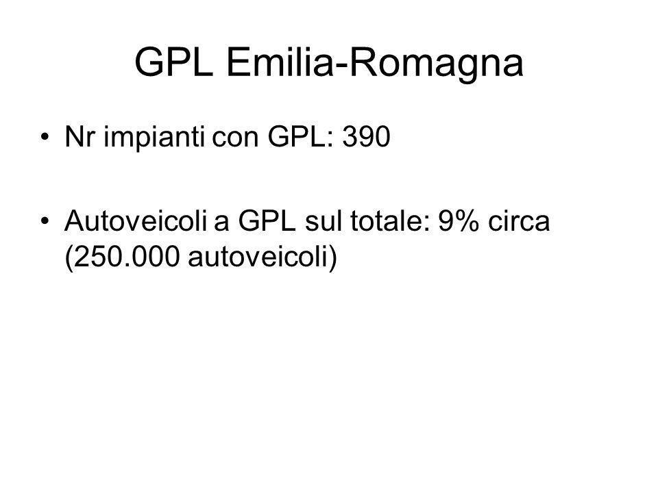 GPL Emilia-Romagna Nr impianti con GPL: 390 Autoveicoli a GPL sul totale: 9% circa (250.000 autoveicoli)