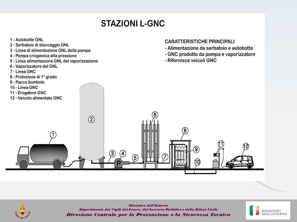 Lo stato dellarte: VRA Decreto del Ministero dell Interno 30 aprile 2012 Approvazione della regola tecnica di prevenzione incendi per l installazione e l esercizio di apparecchi di erogazione ad usoprivato, di gas naturale per autotrazione.