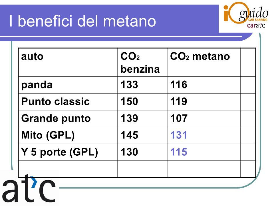 I benefici del metano autoCO 2 benzina CO 2 metano panda133116 Punto classic150119 Grande punto139107 Mito (GPL)145131 Y 5 porte (GPL)130115