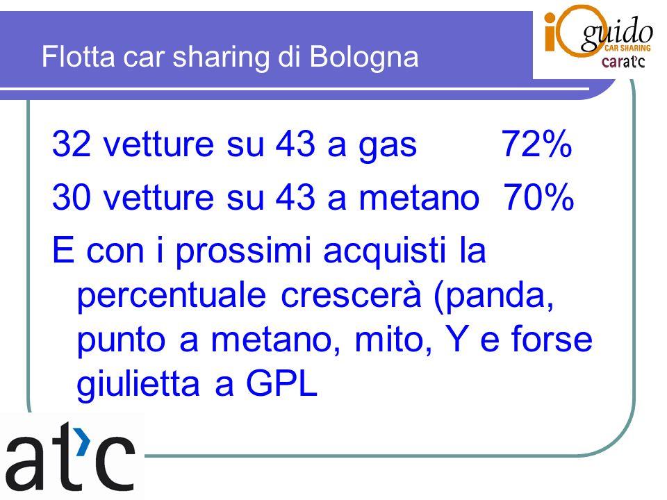 32 vetture su 43 a gas 72% 30 vetture su 43 a metano 70% E con i prossimi acquisti la percentuale crescerà (panda, punto a metano, mito, Y e forse giulietta a GPL Flotta car sharing di Bologna