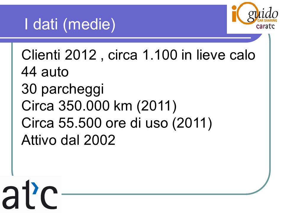 I dati (medie) Clienti 2012, circa 1.100 in lieve calo 44 auto 30 parcheggi Circa 350.000 km (2011) Circa 55.500 ore di uso (2011) Attivo dal 2002