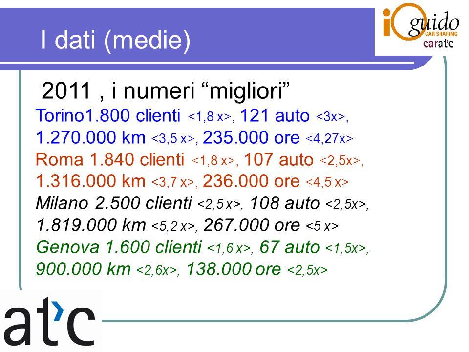 I dati (medie) 2011, i numeri migliori Torino1.800 clienti, 121 auto, 1.270.000 km, 235.000 ore Roma 1.840 clienti, 107 auto, 1.316.000 km, 236.000 ore Milano 2.500 clienti, 108 auto, 1.819.000 km, 267.000 ore Genova 1.600 clienti, 67 auto, 900.000 km, 138.000 ore