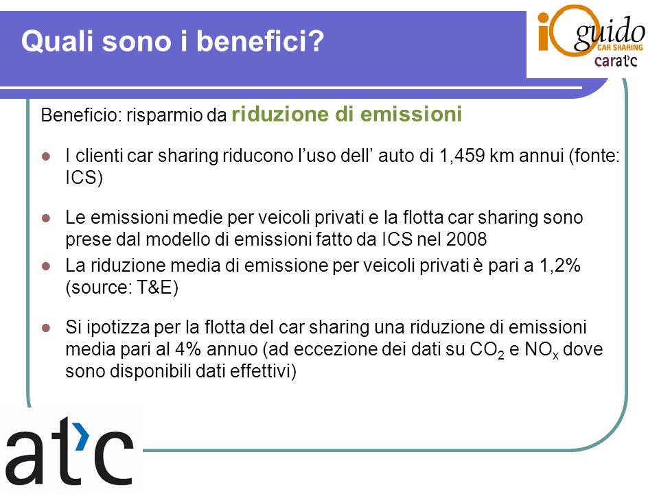Quali sono i benefici? Beneficio: risparmio da riduzione di emissioni I clienti car sharing riducono luso dell auto di 1,459 km annui (fonte: ICS) Le