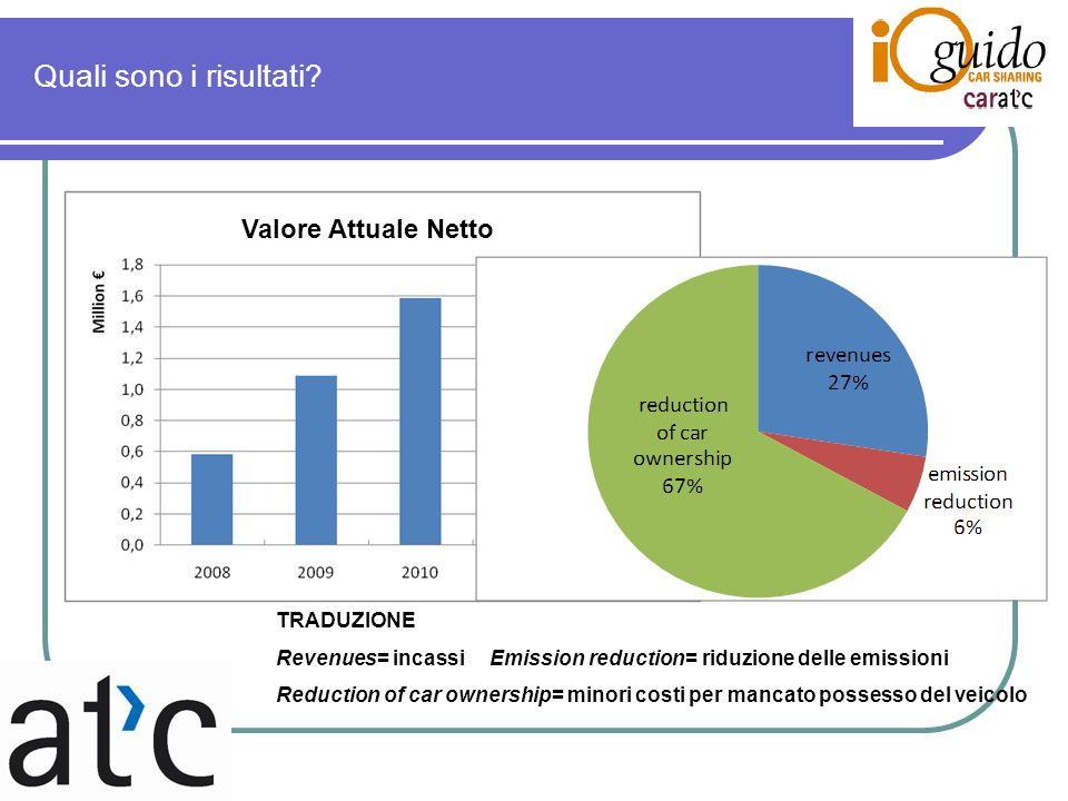 Quali sono i risultati? Valore Attuale Netto TRADUZIONE Revenues= incassiEmission reduction= riduzione delle emissioni Reduction of car ownership= min