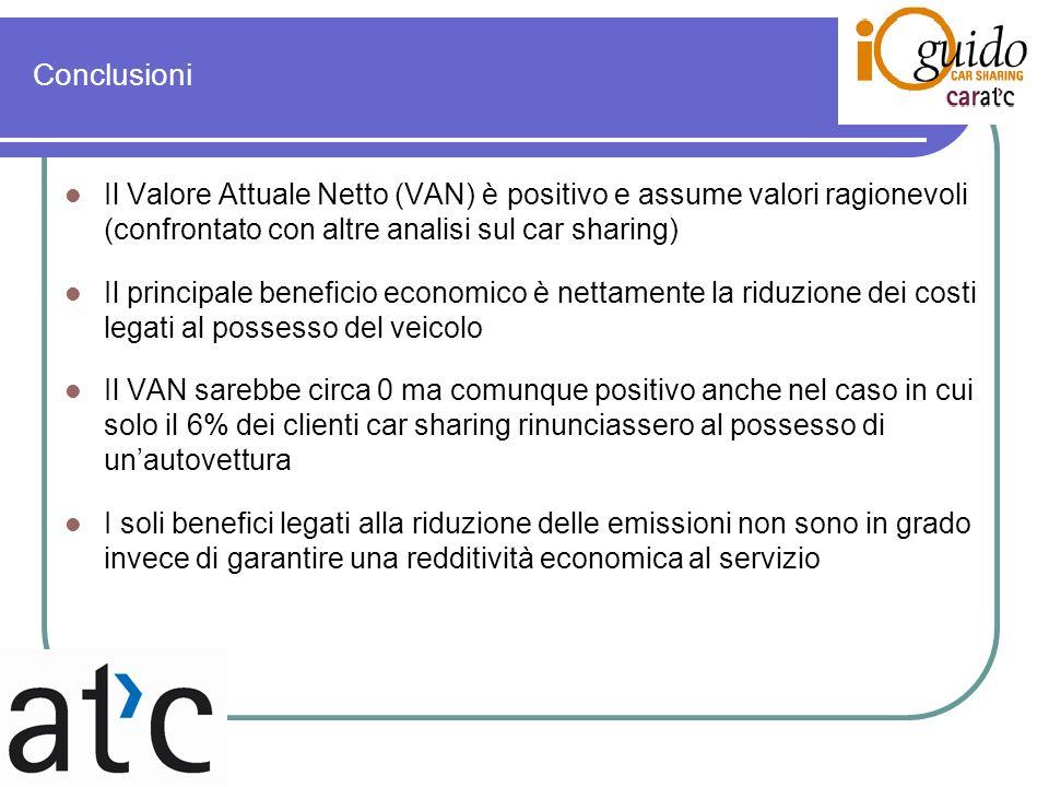 Conclusioni Il Valore Attuale Netto (VAN) è positivo e assume valori ragionevoli (confrontato con altre analisi sul car sharing) Il principale benefic