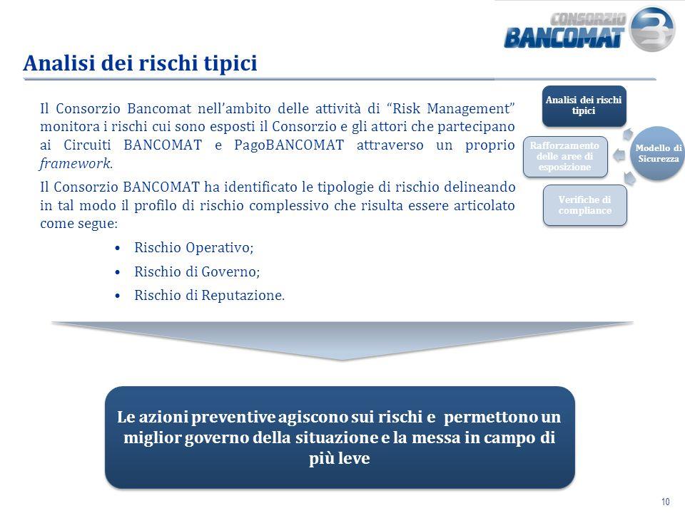 10 Analisi dei rischi tipici Il Consorzio Bancomat nellambito delle attività di Risk Management monitora i rischi cui sono esposti il Consorzio e gli